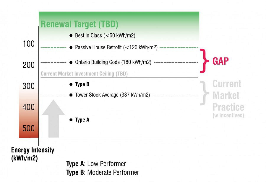 Tower Performance in Context Codes