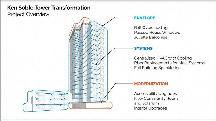 Ken Soble Tower Transformation: diagram overview of Envelope, Systems, and Modernization.