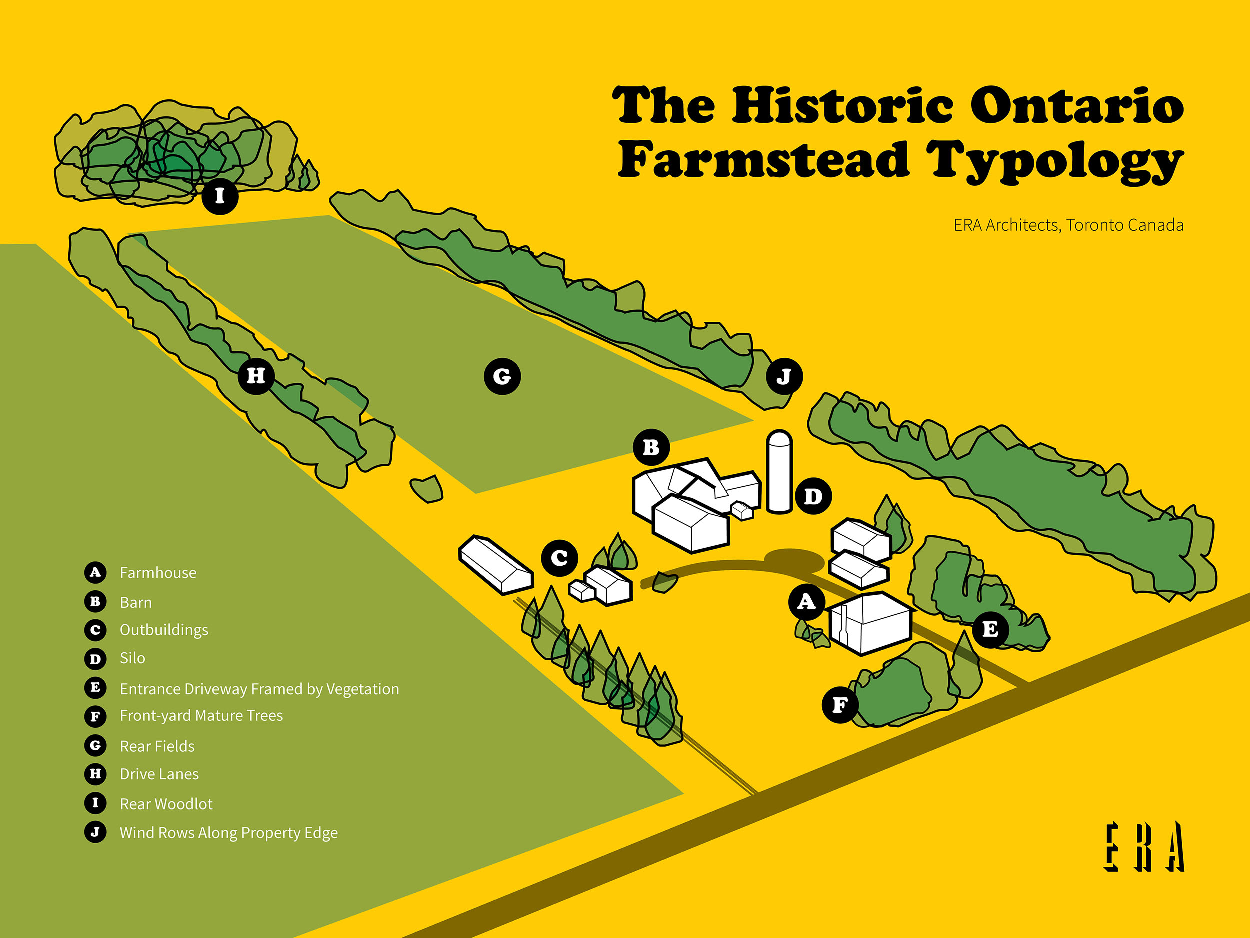 Ontario Farmstead Typology
